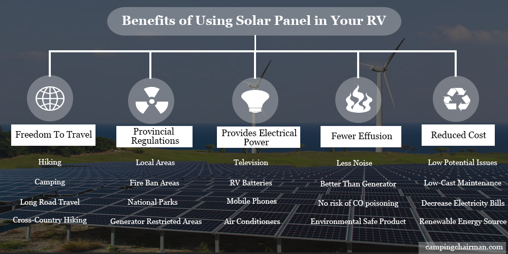 Benefits of using solar panel in your RVs