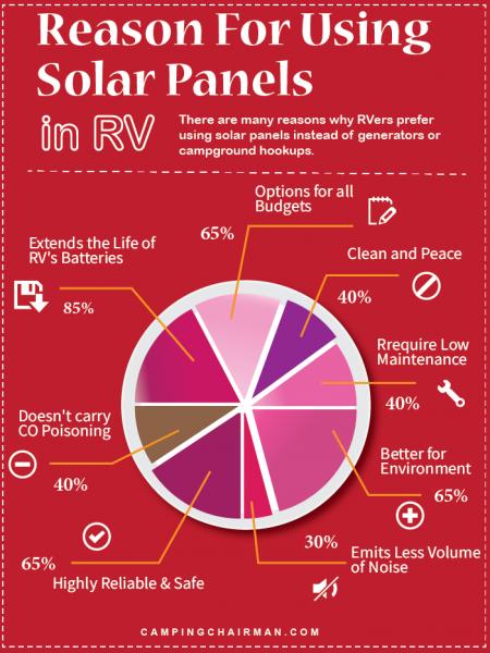 Reason For Using Solar Panels in RV
